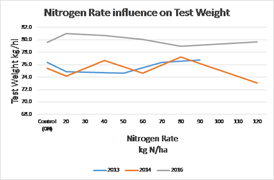 N rate influence on test weight