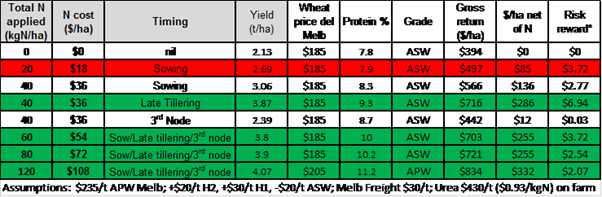 Yield and estimated net returns in wheat at Nyah West in 2016