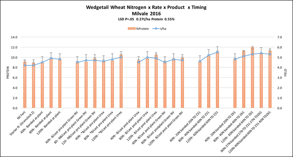 Wedgetail Wheat N