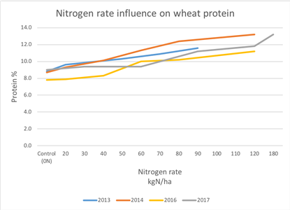 Nitrogen rate influence on wheat protein