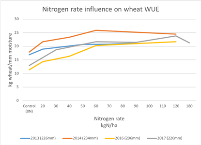 Nitrogen rate influence on wheat water use efficiency