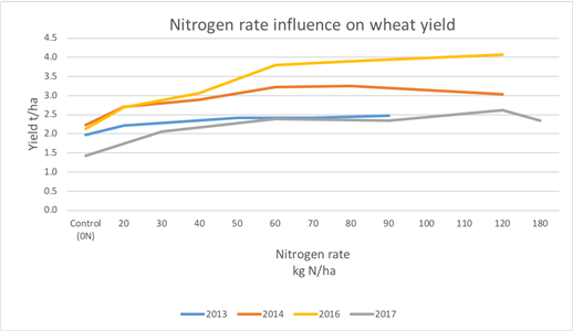 Nitrogen rate influence on wheat yield