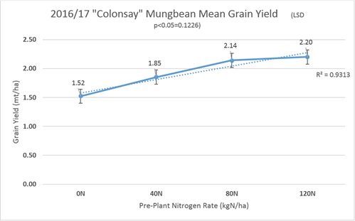 Nitrogen rate effect on dryland mungbean yield