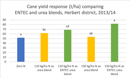Figure 1: ENTEC urea provided higher yields despite a dry start to the season in 2013.  Source: Herbert Sustainable Farming Systems group, the Queensland government and Herbert Cane Productivity Services Limited. Significant difference shown by letter at P <0.05.